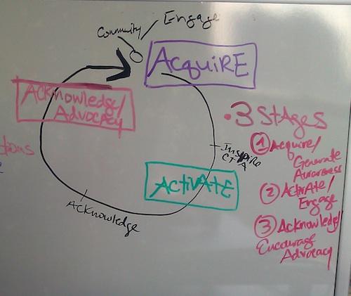 acquire-activate-advocate.jpg